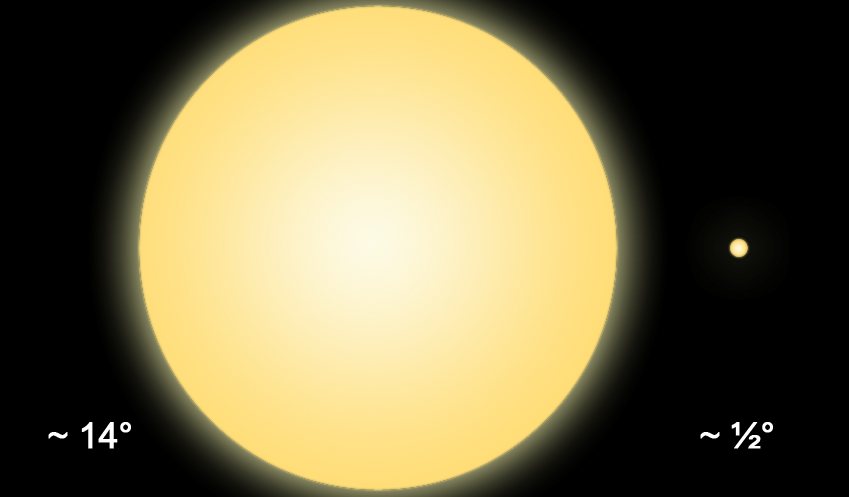 During the probe's closest approach, the Sun's apparent diameter will span 14° of sky. Compare that to the ½° Sun we see from Earth. Can you imagine how hot the Sun's rays would be if it were this large from Earth? Life as we know it would be over. - Image Credit:  Maringaense via Wikmedia Commons -CC BY-SA 3.0