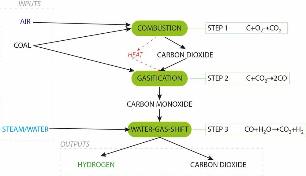 Making hydrogen from coal - Image Credit: J. Allen