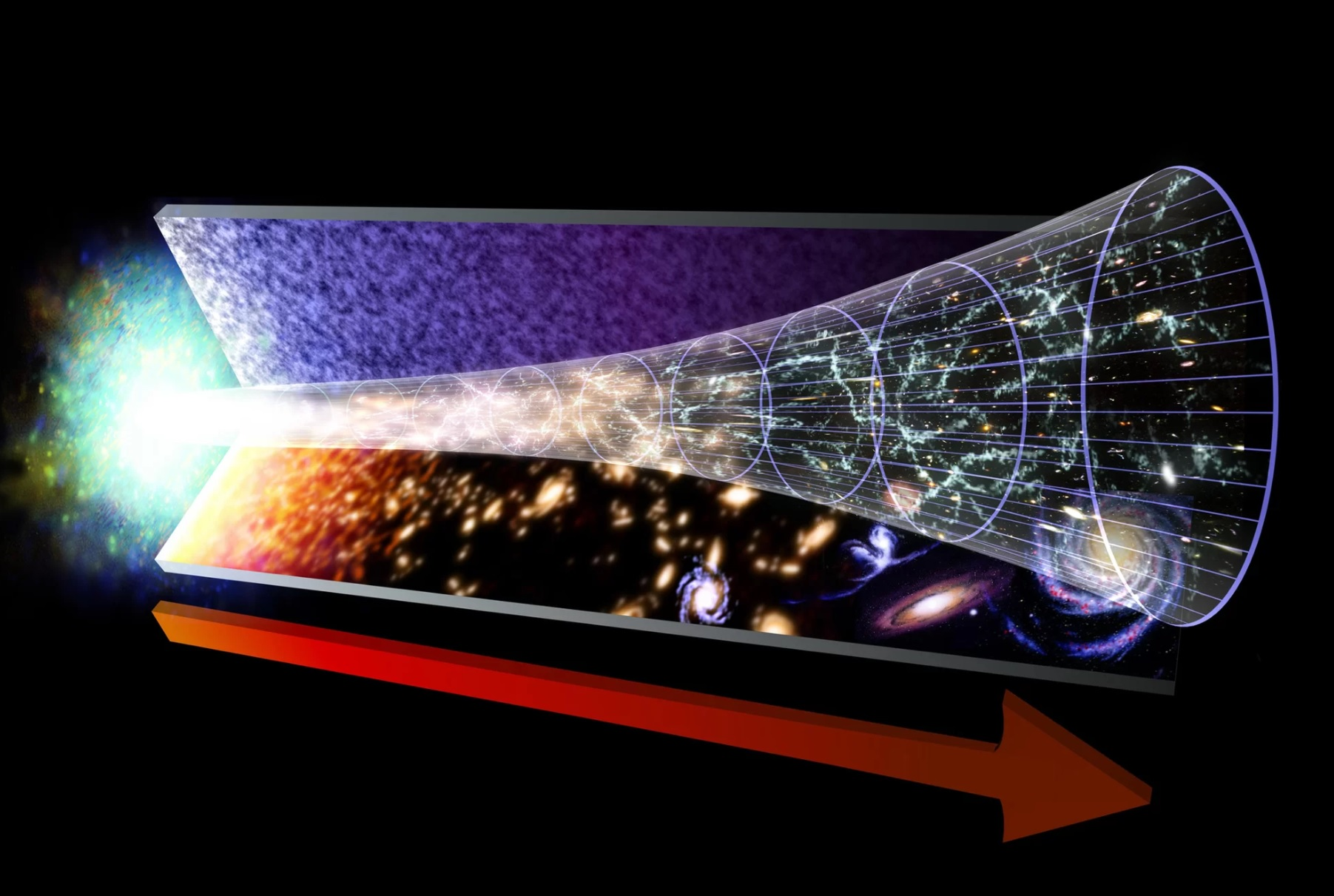 This illustration shows the evolution of the Universe, from the Big Bang on the left, to modern times on the right. - Image Credit: NASA