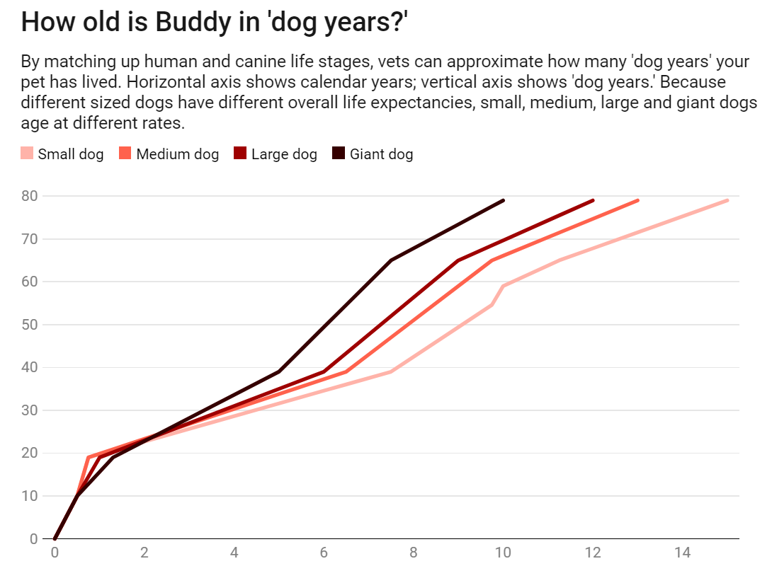 Chart: The Conversation, CC-BY-ND Source:  Journal of the American Animal Hospital Association (2012)   Get the data