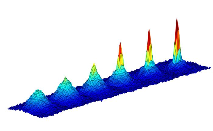 This series of graphs show the changing density of a cloud of atoms as it is cooled to lower and lower temperatures (going from left to right) approaching absolute zero. - Image Credit: NASA/JPL-Caltech