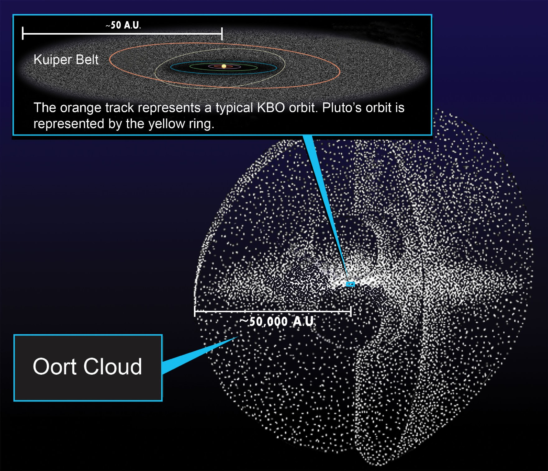 The relative sizes of the inner Solar System, Kuiper Belt and the Oort Cloud. - Image Credit: NASA, William Crochot
