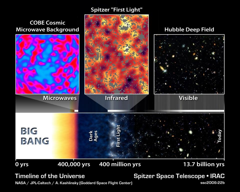 The Big Bang timeline of the Universe. Cosmic neutrinos affect the CMB at the time it was emitted, and physics takes care of the rest of their evolution until today. - Image credit: NASA / JPL-Caltech / A. Kashlinsky (GSFC).