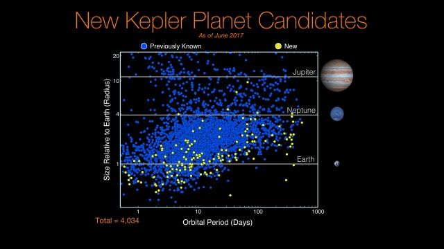 Kepler exoplanet candidates as of June 2017. Will some of these planets have technosignatures? - Image Credit: NASA/Kepler