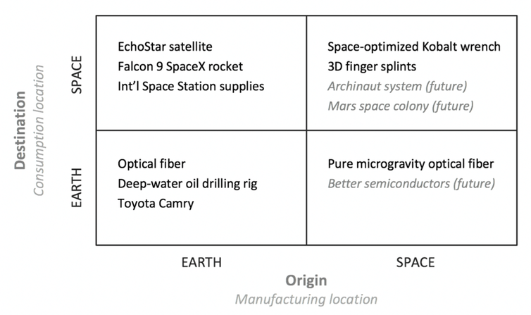 A framework of Earth-space operations. - Image Credit: Wooten, J. and C. Tang (2018) Operations in Space, Decision Sciences,  CC BY-ND