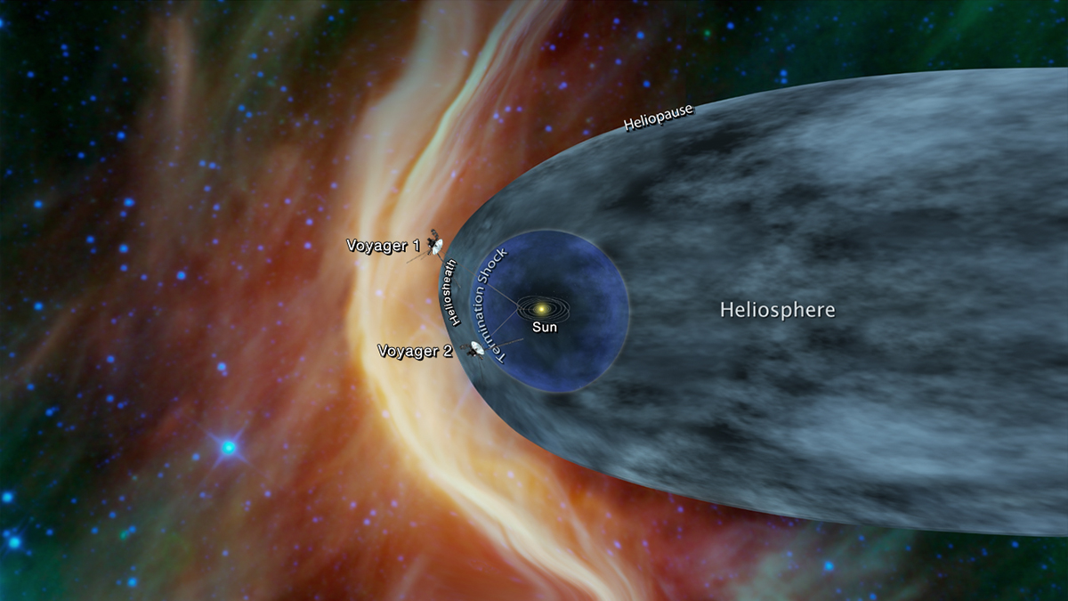 This graphic shows the position of the Voyager 1 and Voyager 2 probes relative to the heliosphere, a protective bubble created by the Sun that extends well past the orbit of Pluto. Voyager 1 crossed the heliopause, or the edge of the heliosphere, in 2012. Voyager 2 is still in the heliosheath, or the outermost part of the heliosphere. - Image Credit: NASA/JPL-Caltech
