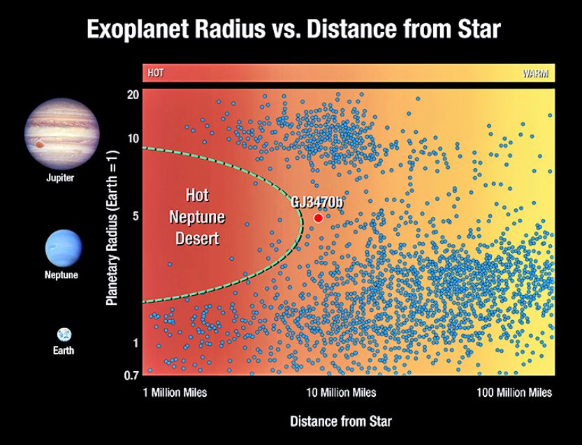 This graphic plots exoplanets based on their size and distance from their star. Each dot represents an exoplanet. Planets the size of Jupiter (located at the top of the graphic) and planets the size of Earth and so-called super-Earths (at the bottom) are found both close and far from their star. But planets the size of Neptune (in the middle of the plot) are scarce close to their star. This so-called desert of hot Neptunes shows that such alien worlds are rare, or, they were plentiful at one time, but have since disappeared. The discovery that GJ 3470b, a warm Neptune at the border of the desert, is fast losing its atmosphere suggests that hotter Neptunes may have eroded down to smaller, rocky super-Earths. - Image Credit: NASA, ESA, and A. Field/STScI