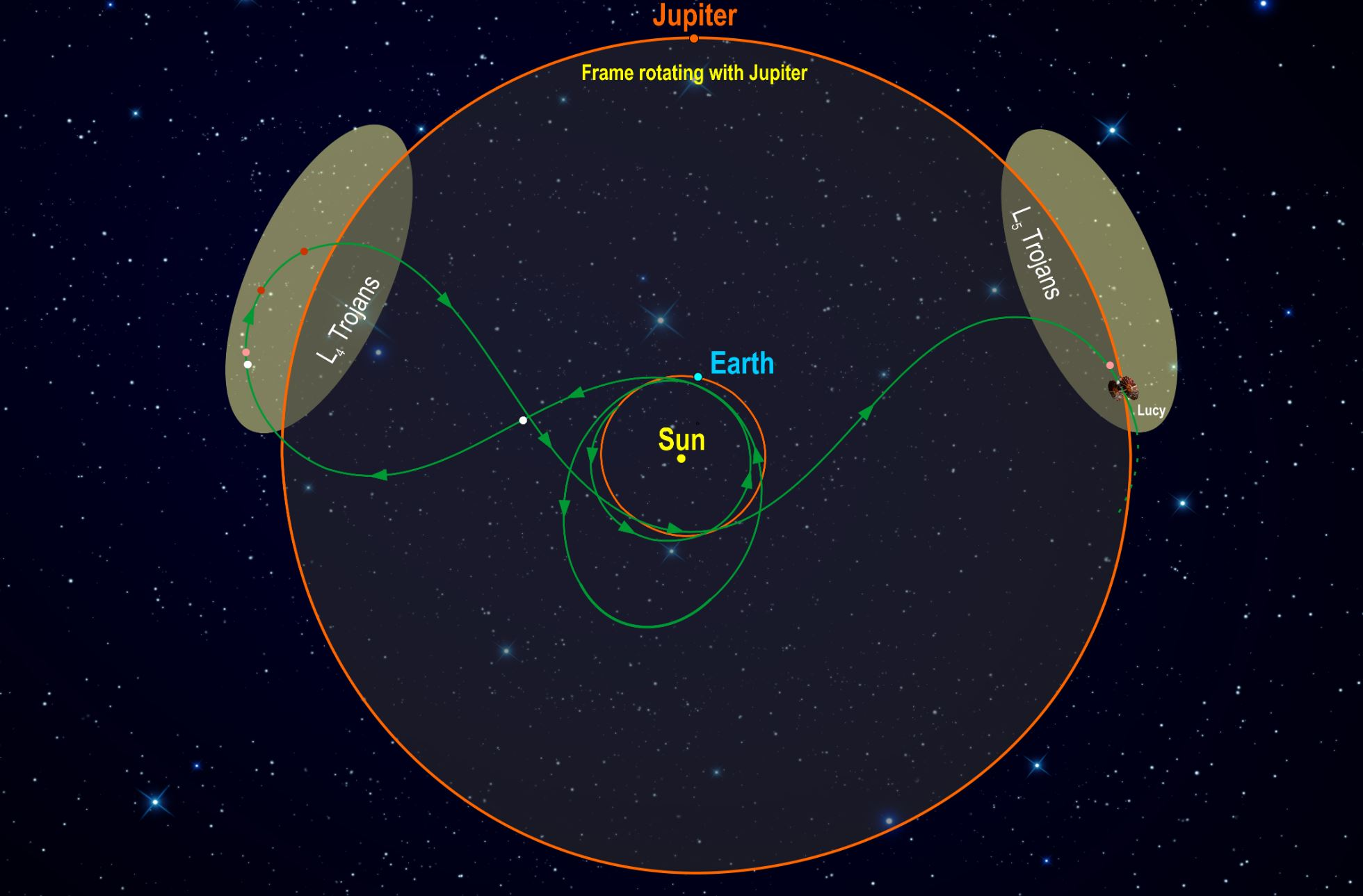 This diagram illustrates Lucy's orbital path. The spacecraft's path (green) is shown in a frame of reference where Jupiter remains stationary, giving the trajectory its pretzel-like shape. After launch in October 2021, Lucy has two close Earth flybys before encountering its Trojan targets. In the L4 cloud Lucy will fly by (3548) Eurybates (white), (15094) Polymele (pink), (11351) Leucus (red), and (21900) Orus (red) from 2027-2028. After diving past Earth again Lucy will visit the L5 cloud and encounter the (617) Patroclus-Menoetius binary (pink) in 2033. As a bonus, in 2025 on the way to the L4, Lucy flies by a small Main Belt asteroid, (52246) Donaldjohanson (white), named for the discoverer of the Lucy fossil. After flying by the Patroclus-Menoetius binary in 2033, Lucy will continue cycling between the two Trojan clouds every six years. - Image Credits: Southwest Research Institute