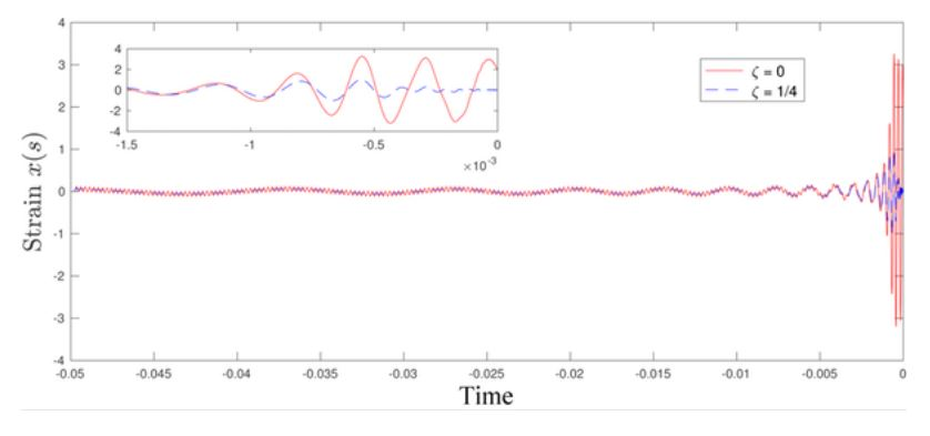 This graph depicts the physical strain on the spacecraft's steel frame as it plummets into a rotating black hole. The inset shows a detailed zoom-in for very late times. The important thing to note is that the strain increases dramatically close to the black hole, but does not grow indefinitely. Therefore, the spacecraft and its inhabitants may survive the journey. - Image Credit: Khanna/UMassD