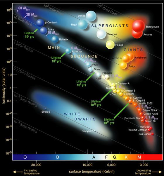 The Hertzsprung-Russel Diagram (HR Diagram) plots stars by temperature and brightness - Image Credit:  ESO via Wikimedia Commons