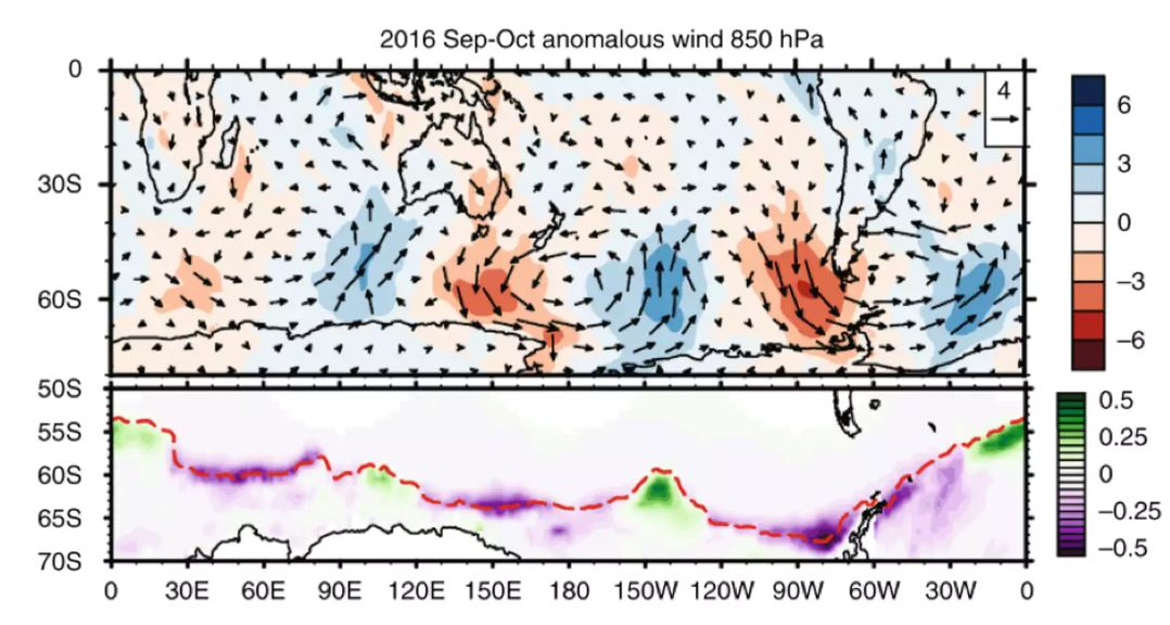 Atmospheric circulation and sea ice concentration during September to October 2016. The top figure shows the Sep–Oct wind anomaly (vectors, scale in upper right, m/s) in the lower part of the atmosphere; red shading shows warmer, northerly airflow, and blue shading represents southerly flow. The bottom figure shows sea ice extent: green represents more sea ice than average, and purple shows regions of a reduction in sea ice (Figure 2a of Wang, et al 2019.Author provided