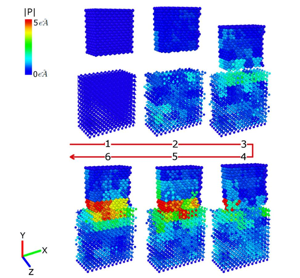 These images show how the surfaces of magnesia (top block) and barium titanate (bottom block) respond when they come into contact with each other. The resulting lattice deformations in each object contributes to the driving force behind the electric charge transfer during friction. (Credit: James Chen/U. Buffalo)