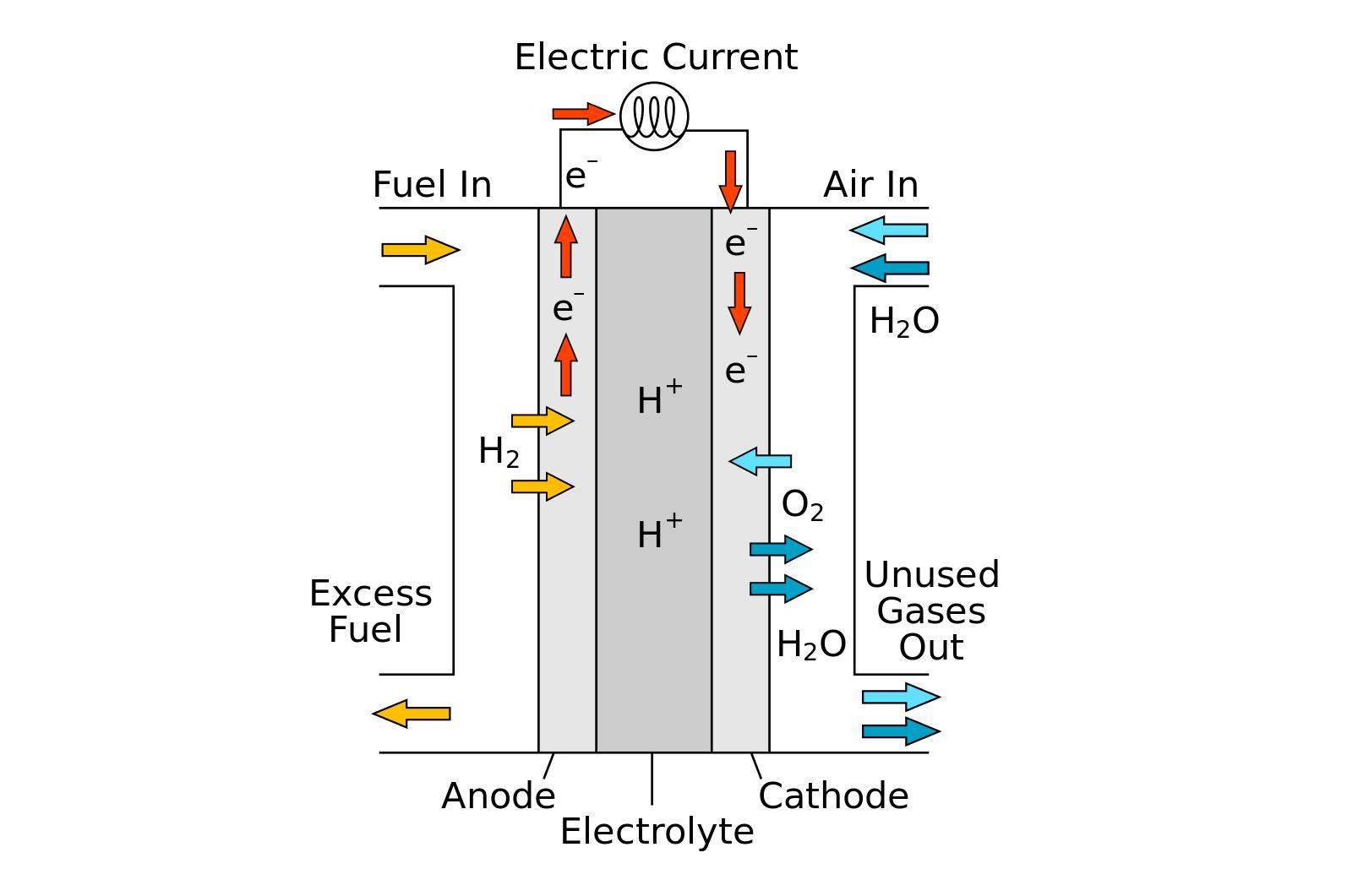 Hydrogen fuel cell. - Image Credit:  R.Dervisoglu via Wikimedia Commons