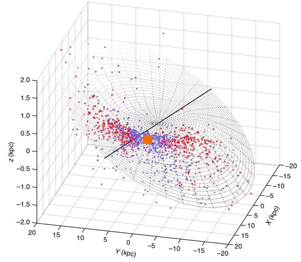 3D distribution of the classical Cepheid variable stars in the Milky Way's warped disc (red and blue points) centred on the location of the Sun (shown as a large orange symbol). The units kpc are kiloparsecs (1 kpc = about 3,262 light years) along the image's three axes are used by astronomers to indicate distances on galaxy-wide scales. - Image Credit: Richard de Grijs (Macquarie University), Author provided