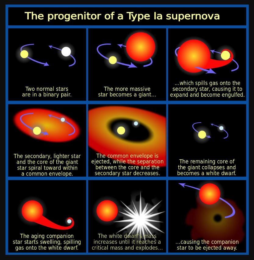 The progenitor of a Type 1a Supernova - Image Credit:  NASA, ESA and A. Feild (STScI); vectorisation by chris 論 via Wikimedia Commons