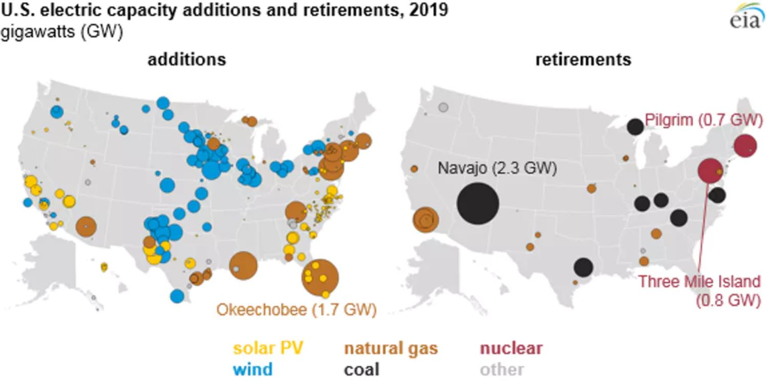 All of the new utility-scale electricity capacity coming online in the U.S. in 2019 will be generated through natural gas, wind and solar power as coal, nuclear and some gas plants close.- Image Credit:  U.S. Energy Information Administration