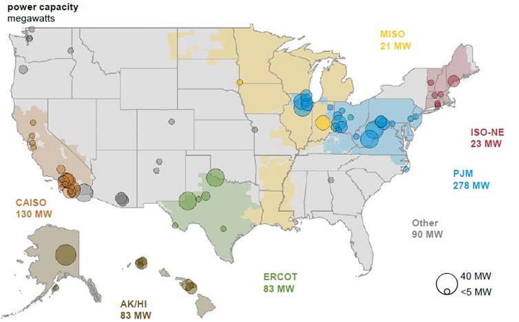 Grid-scale batteries are being installed coast-to-coast as this snapshot from 2017 indicates. Source: U.S. Energy Information Administration, U.S. Battery Storage Market Trends, 2018