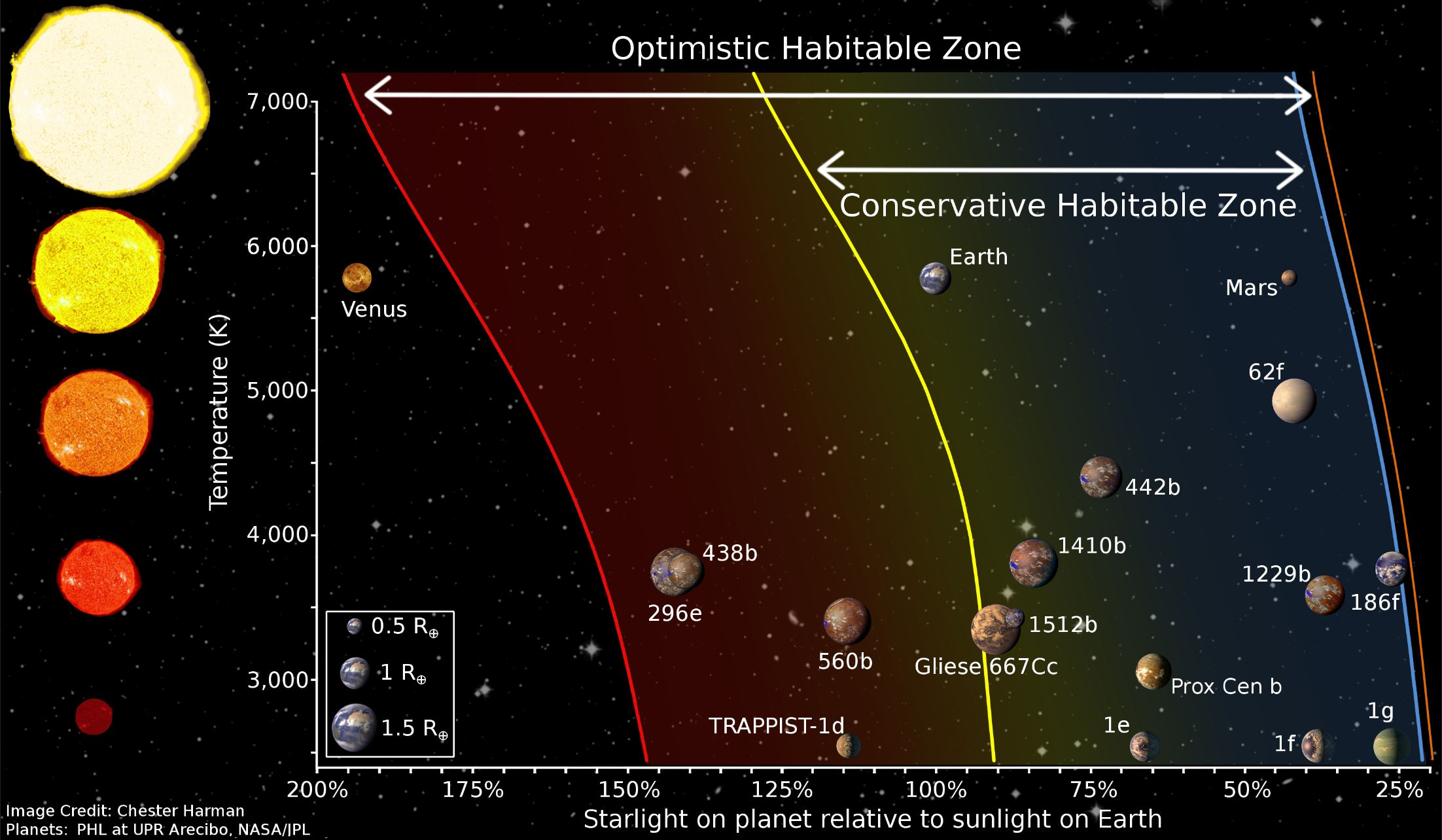 A diagram depicting the Habitable Zone (HZ) boundaries, and how the boundaries are affected by star type. - Image Credit:  Wikimedia Commons/Chester Harman