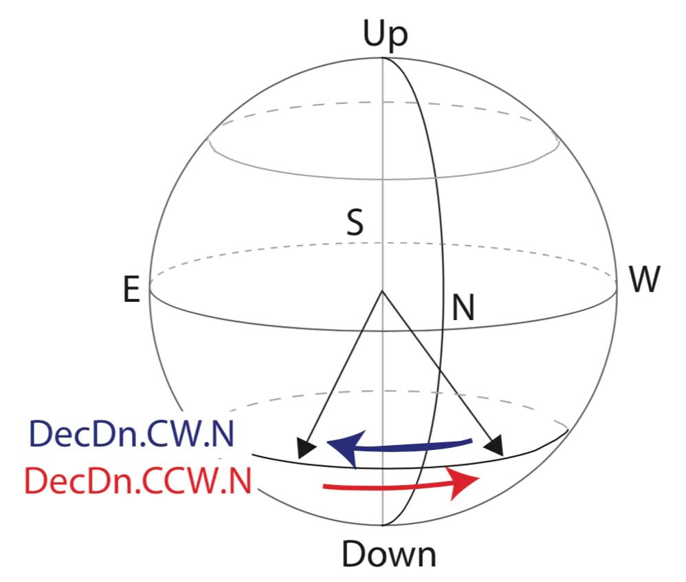 Study participants sat in the experimental chamber facing north, while the downwards-pointing field rotated clockwise (blue arrow) from northwest to northeast or counterclockwise (red arrow) from northeast to northwest. - Image Credits: Magnetic Field Laboratory, Caltech,  CC BY-ND