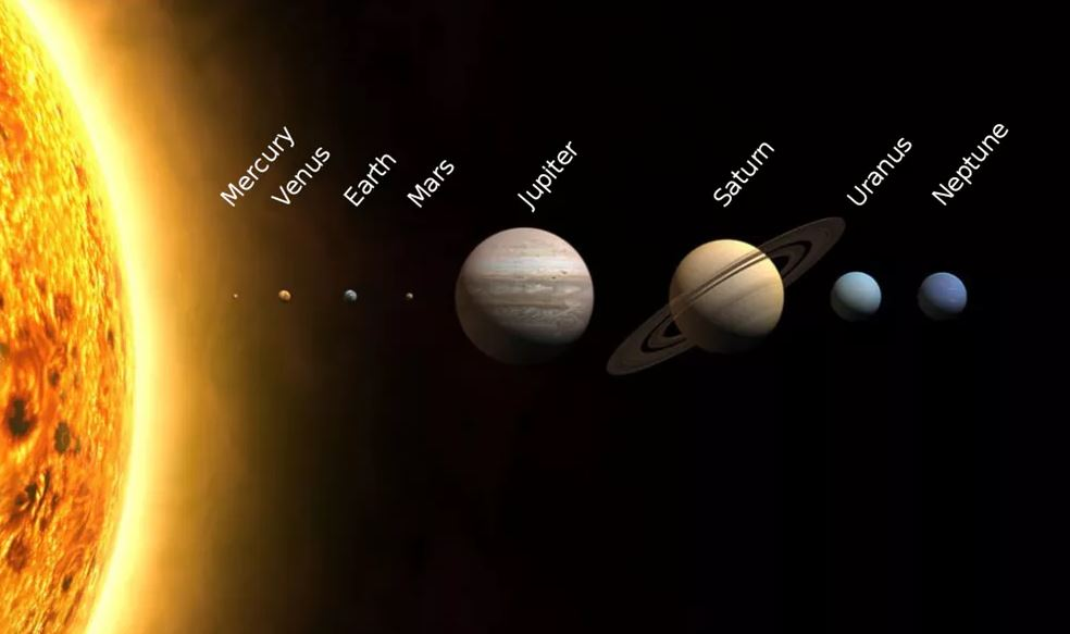 The planets of the solar system to size scale. Jupiter is five times further from the Sun than the Earth. CC BY-SA