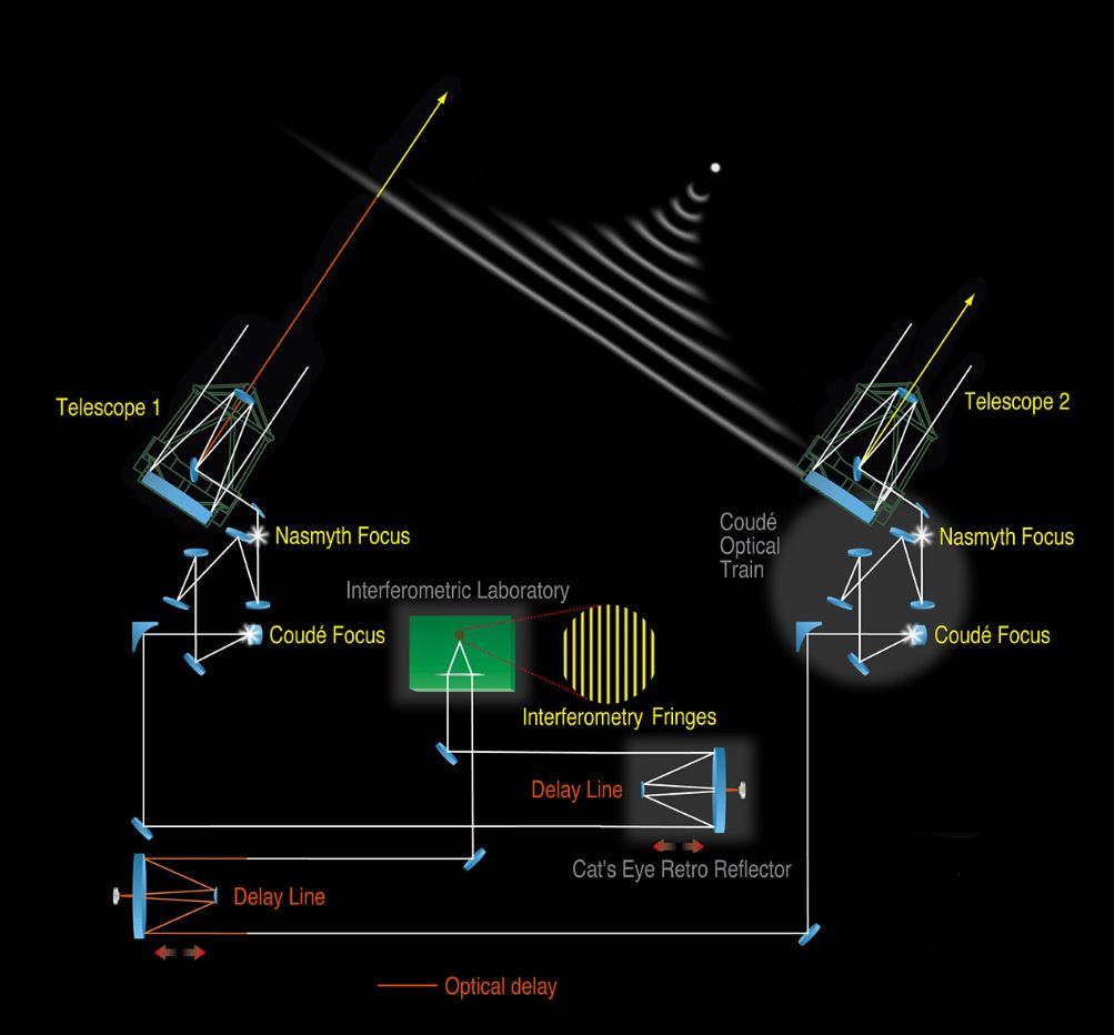 Schematic lay-out of the VLT Interferometer. The light from a distant celestial objects enters two of the VLT telescopes and is reflected by the various mirrors into the Interferometric Tunnel, below the observing platform on the top of Paranal. Two Delay Lines with moveable carriages continuously adjust the length of the paths so that the two beams interfere constructively and produce fringes at the interferometric focus in the laboratory. - Image Credits :  ESO