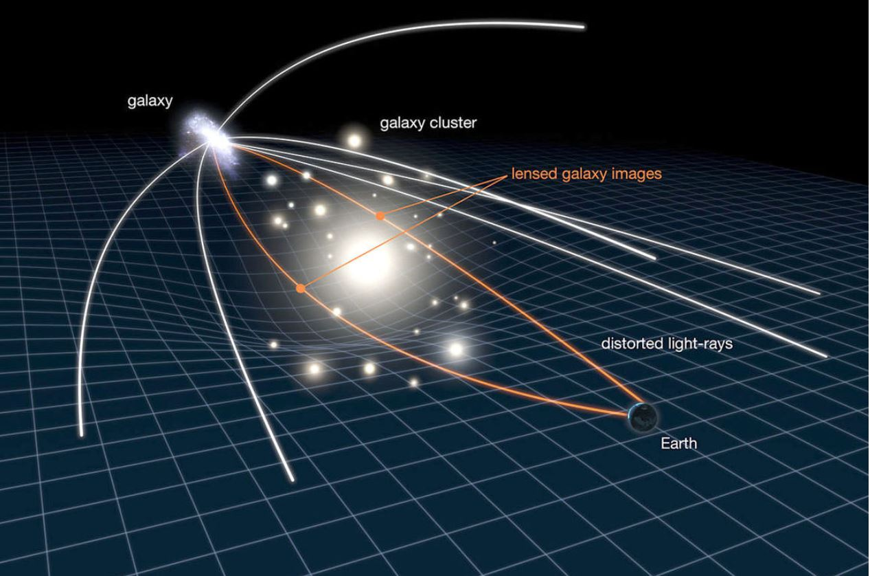 This illustration shows how gravitational lensing works. The gravity of a large galaxy cluster is so strong, it bends, brightens and distorts the light of distant galaxies behind it. - Image Credit: NASA, ESA, L. Calcada