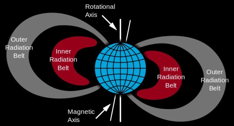 The Van Allen radiation belts surrounding Earth. This new study can predict when harmful space weather is heading for spacecraft and satellites in Earth's outer radiation belts. - Image Credit: NASA