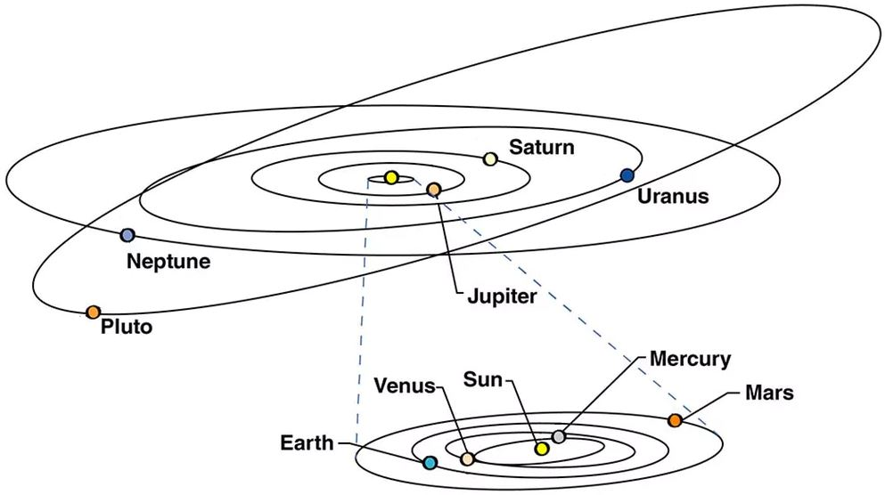A drawing of the Solar System shows Pluto's tilted orbit, which is also more elliptical than that of the planets.- Image Credit:  NASA  (modified)