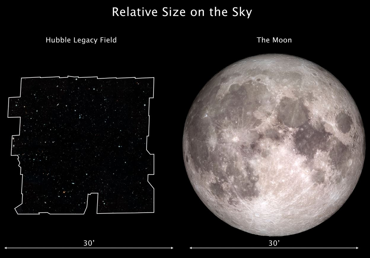 This graphic compares the dimensions of the Hubble Legacy Field on the sky with the angular size of the Moon. The Hubble Legacy Field is one of the widest views ever taken of the universe with Hubble. The new portrait, a mosaic of nearly 7,500 exposures, covers almost the width of the full Moon. The Moon and the Legacy Field each subtend about an angle of one-half a degree on the sky (or half the width of your forefinger held at arm's length). - Image Credits: Hubble Legacy Field Image: NASA, ESA, and G. Illingworth and D. Magee (University of California, Santa Cruz); Moon Image: NASA, Goddard Space Flight Center and Arizona State University