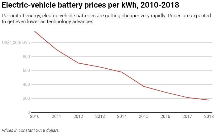 Chart: The Conversation, CC-BY-ND Source:  BloombergNEF Battery Price Survey   Get the data