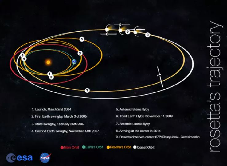 Rosetta Mission Trajectory - Image Source: NASA/JPL
