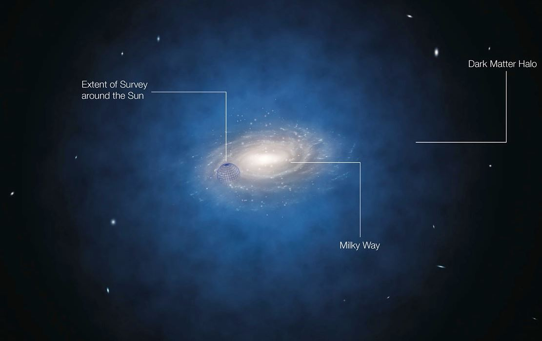 Artist's impression of dark matter surrounding the Milky Way. - Image Credit: ESO/L. Calçada