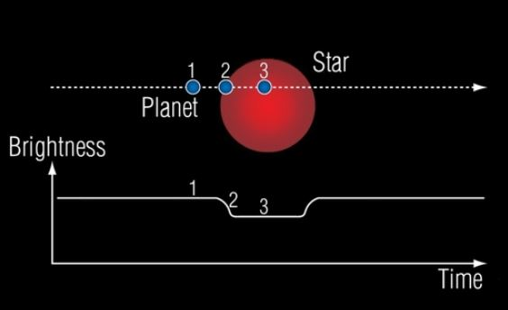 As the planet moves in front of its star, the star's luminosity dips, and then returns to its former level when the transit is complete. - Image Credits: NASA, ESA, G. Bacon (STSci)