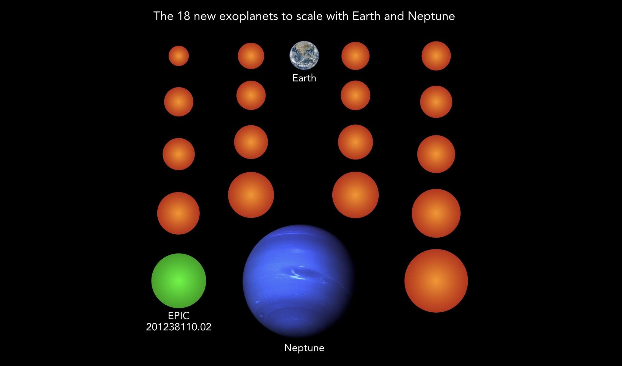 Almost all known exoplanets are larger than Earth and typically as large as the gas planet Neptune. The 18 newly discovered planets (here in orange and green), for comparison, are much smaller than Neptune, three of them even smaller than Earth and two more as large as Earth. Planet EPIC 201238110.02 is the only one of the new planets cool enough to potentially host liquid water on its surface. - Image Credits: NASA/JPL (Neptune), NASA/NOAA/GSFC/Suomi NPP/VIIRS/Norman Kuring (Earth), MPS/René Heller