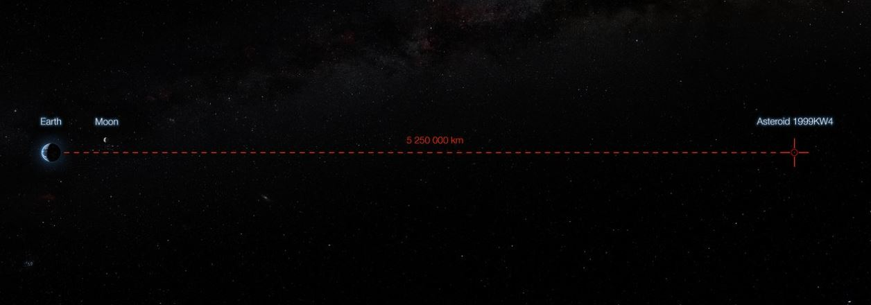 This infographic shows the minimum distance between the asteroid 1999 KW4 an Earth — the closest the asteroid comes to our planet during its fly-by. - Image Credit: ESO