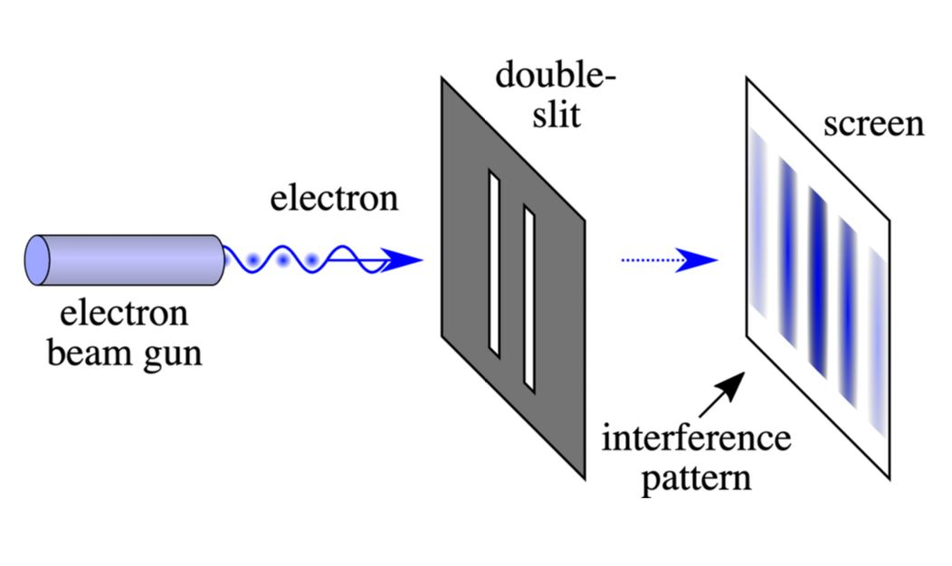 Particles going through two slits at once form an interference pattern on a screen in the far field. There are bands (dark) where they are more likely to show up separated by bands (light) where they are less likely to show up. - Image Credit:  Johannes Kalliauer via Wikimedia Commons ,  CC BY-SA