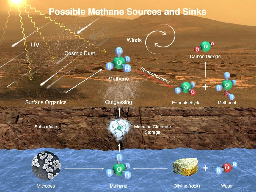 The possible ways that methane might get into Mars' atmosphere and also be removed from it. - Image Credits: NASA/JPL-Caltech/SAM-GSFC/Univ. of Michigan