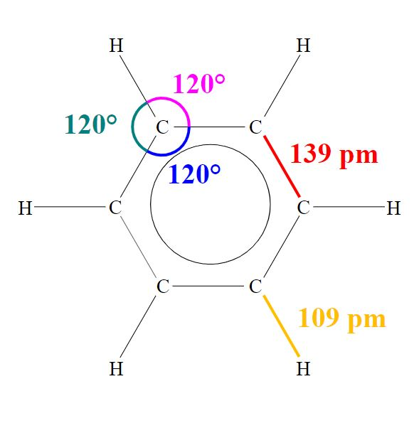 The geometry of benzene - Image Credit:  Haltopub via Wikimedia Commons