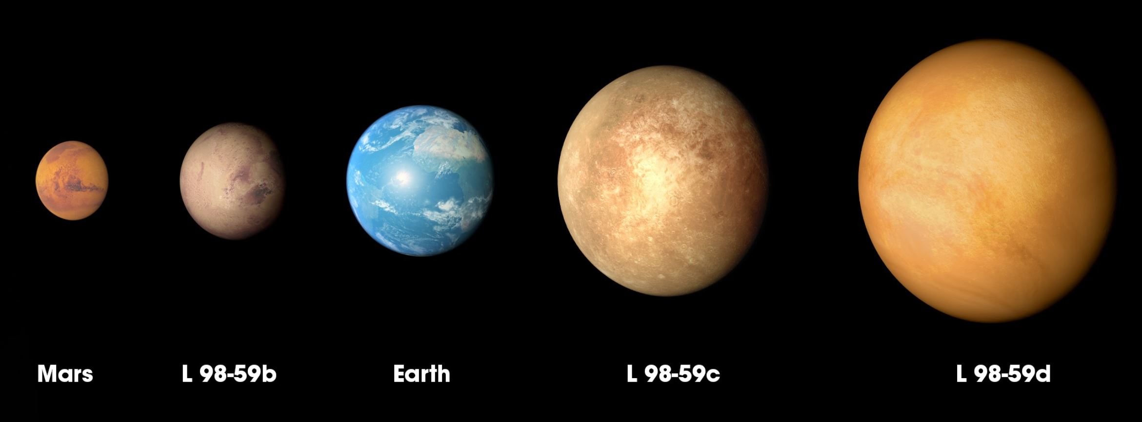 The three planets discovered in the L98-59 system by NASA's Transiting Exoplanet Survey Satellite (TESS) are compared to Mars and Earth in order of increasing size in this illustration. - Image Credit: NASA's Goddard Space Flight Center