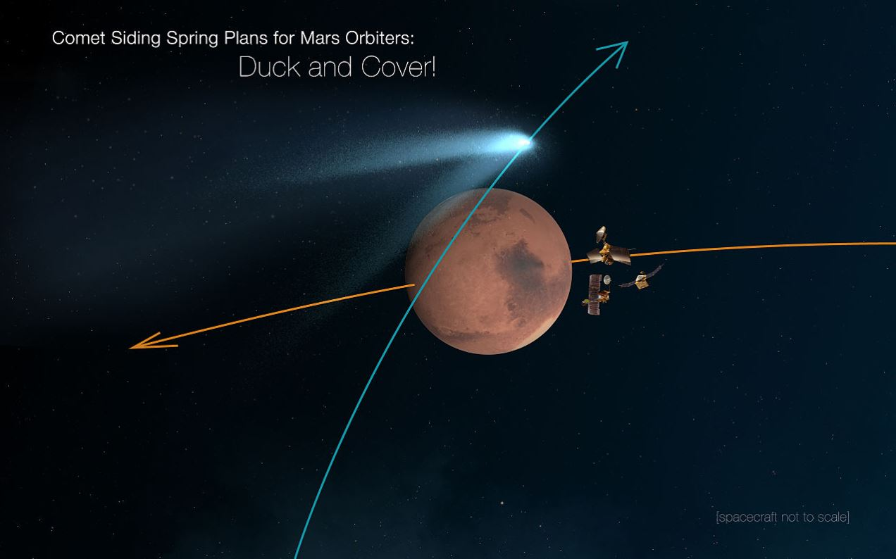 In 2014 Comet Siding-Spring came close enough to Mars that Mars orbiters were maneuvered out of the way of any potential damaging debris. Image Credit: By NASA/JPL-Caltech - Image Credits:  NASA/JPL-Caltech via Wikimedia Commons