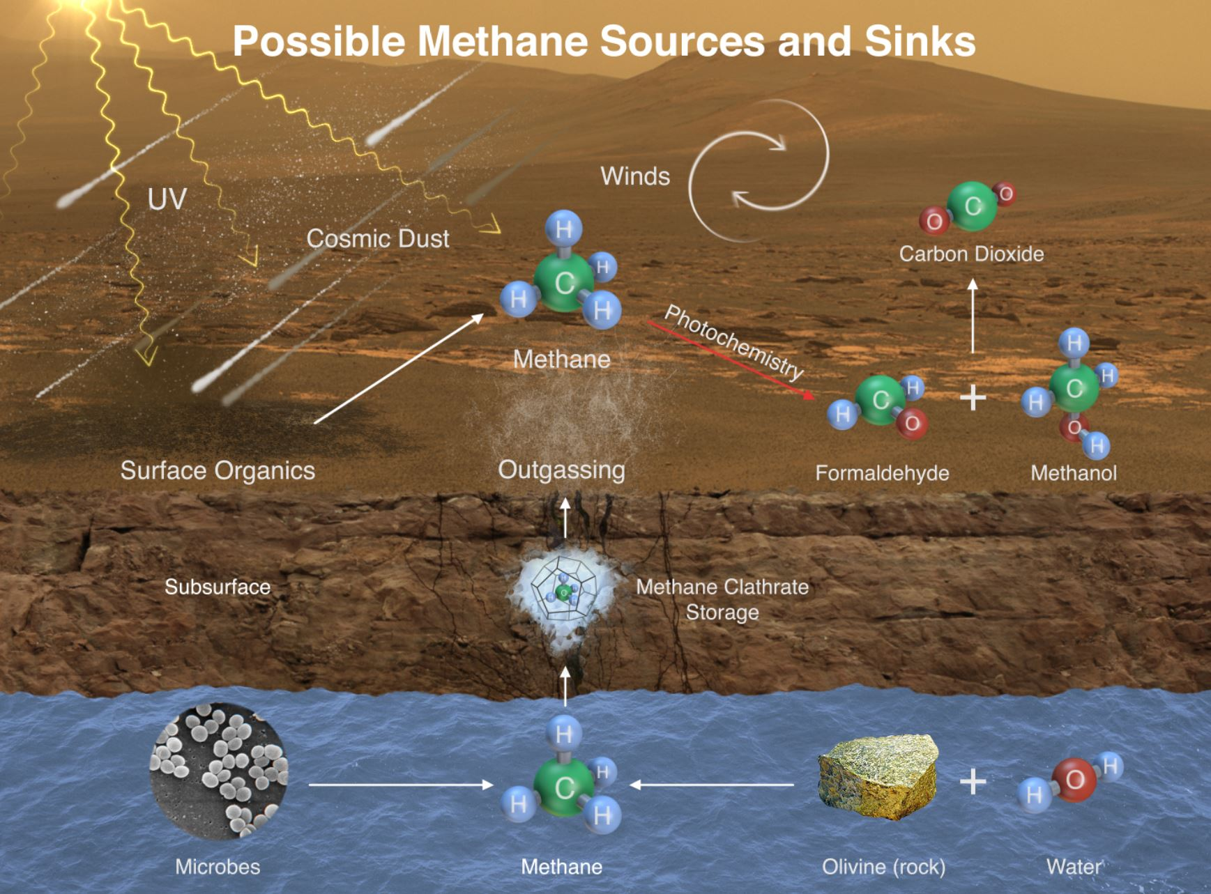 This illustration portrays possible ways that methane might be added to Mars' atmosphere (sources) and removed from the atmosphere (sinks). - Image credits: NASA/JPL-Caltech/SAM-GSFC/Univ. of Michigan (Click to enlarge)
