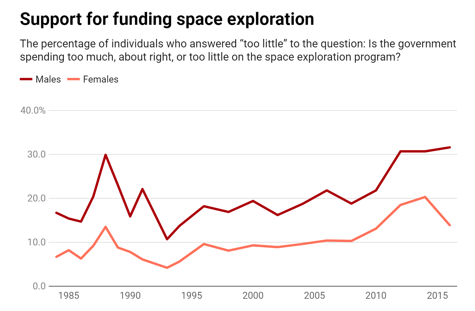 Support for funding space exploration - Chart Credit: The Conversation, CC-BY-ND Source:  The General Social Survey  -  Get the data
