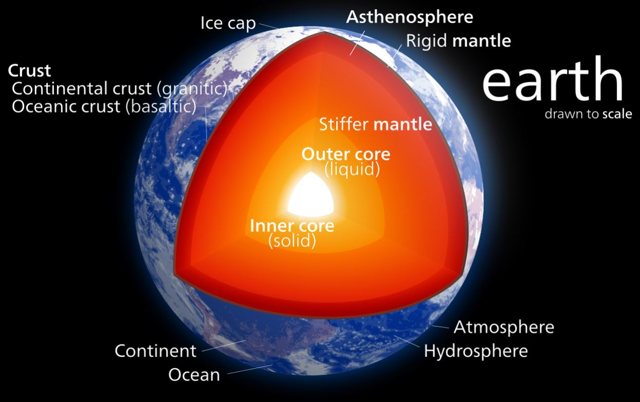 The layers of the Earth from the outer crust to the inner core - Image Credits:  Kelvinsong via Wikimedia Commons