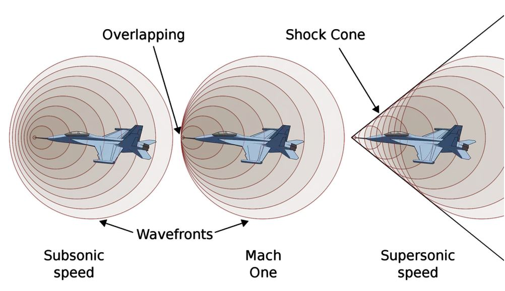 As a plane accelerates, it builds up a front of air pressure by pushing air in front of it. When it passes the speed of sound, the pressure trails behind like a boat's wake, forming a sonic shockwave - Image Credits:  Chabacano via Wikimedia Commons