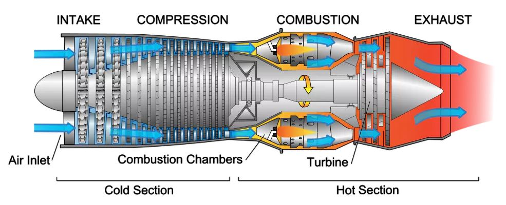 A diagram of air flow through a jet engine. - Image Credits:  Jeff Dahl via Wikimedia Commons