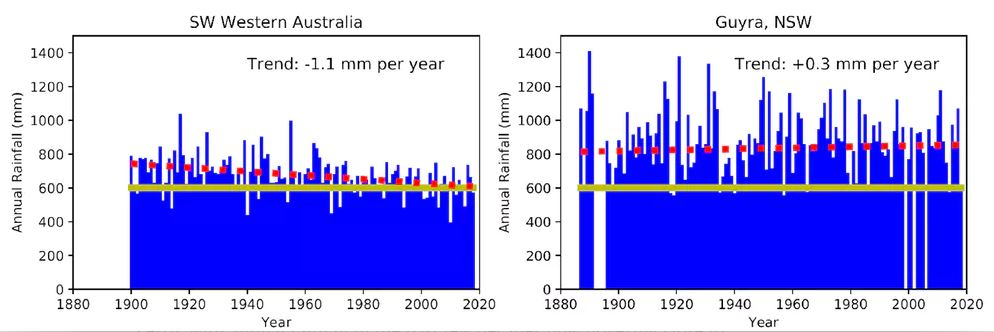 Long-term rainfall records for Perth (left) and Guyra (right). Dashed red line shows the trend and the full yellow line shows 600 mm annual rainfall. - Image Credit: Bureau of Meteorology