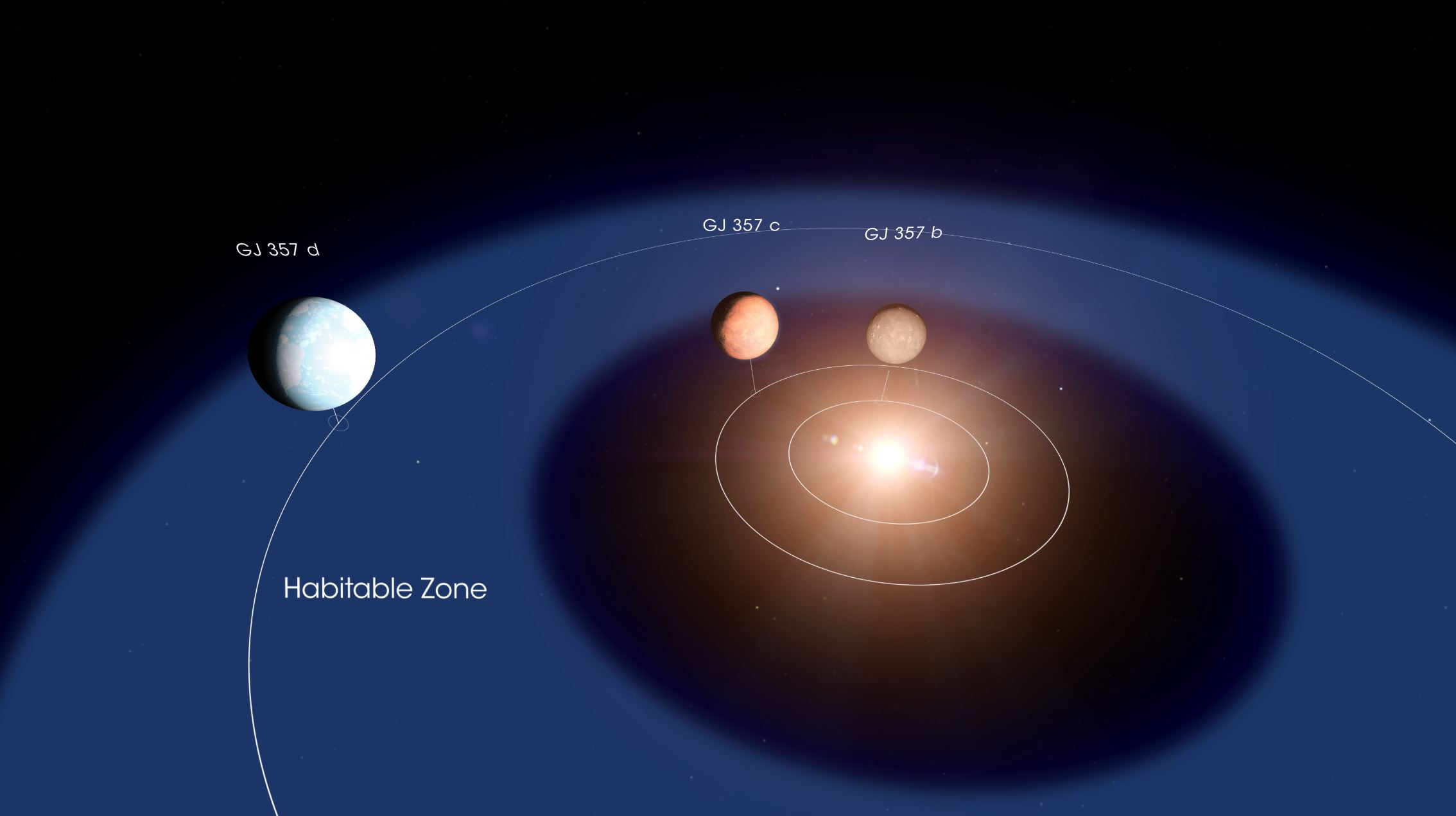 This diagram shows the layout of the GJ 357 system. Planet d orbits within the star's so-called habitable zone, the orbital region where liquid water can exist on a rocky planet's surface. If it has a dense atmosphere, which will take future studies to determine, GJ 357 d could be warm enough to permit the presence of liquid water.- Image Credits: NASA's Goddard Space Flight Center/Chris Smith
