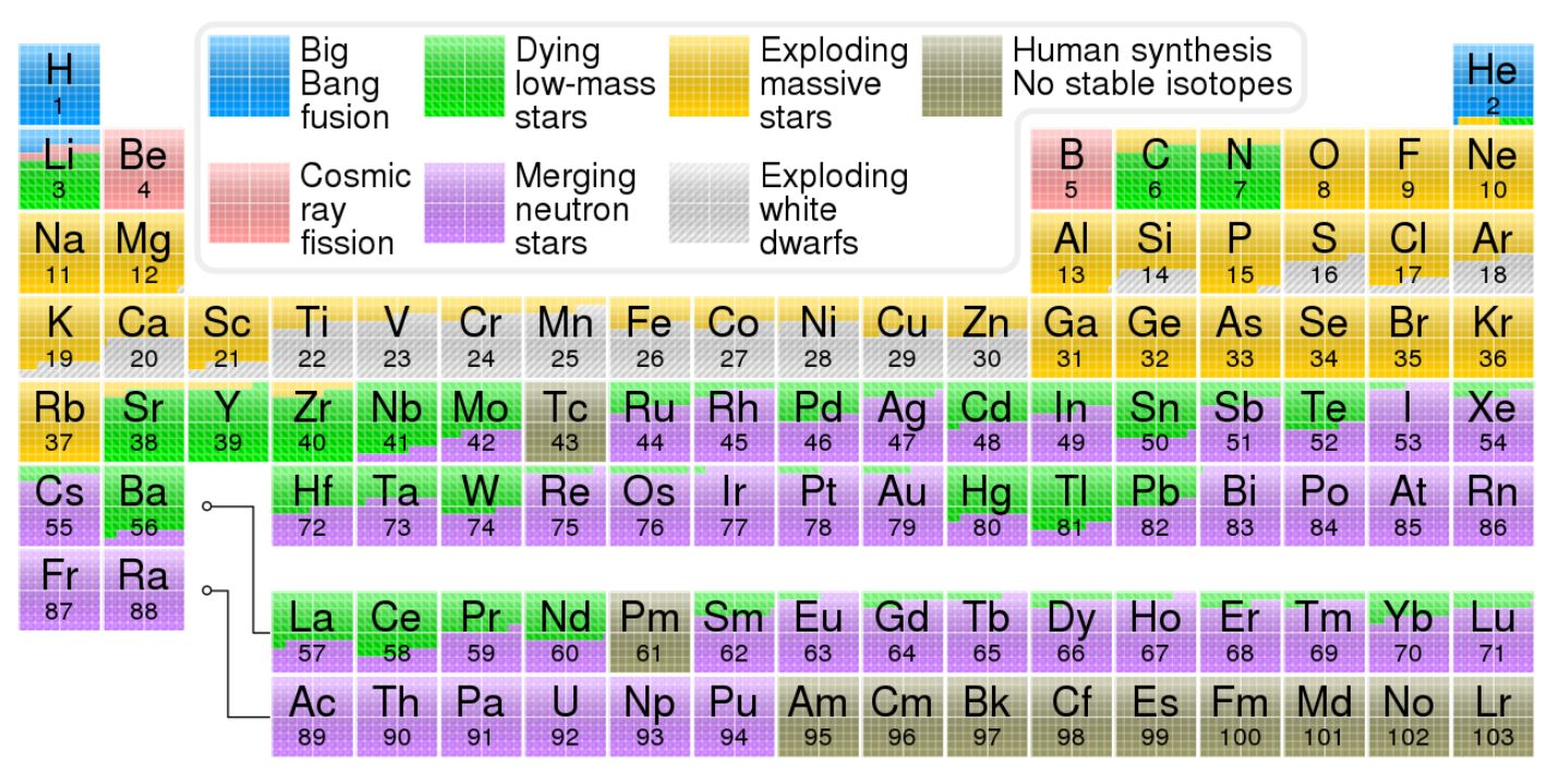 This color-coded periodic table helps explain where the elements come from. - Image Credits:  Cmglee via Wikimedia Commons