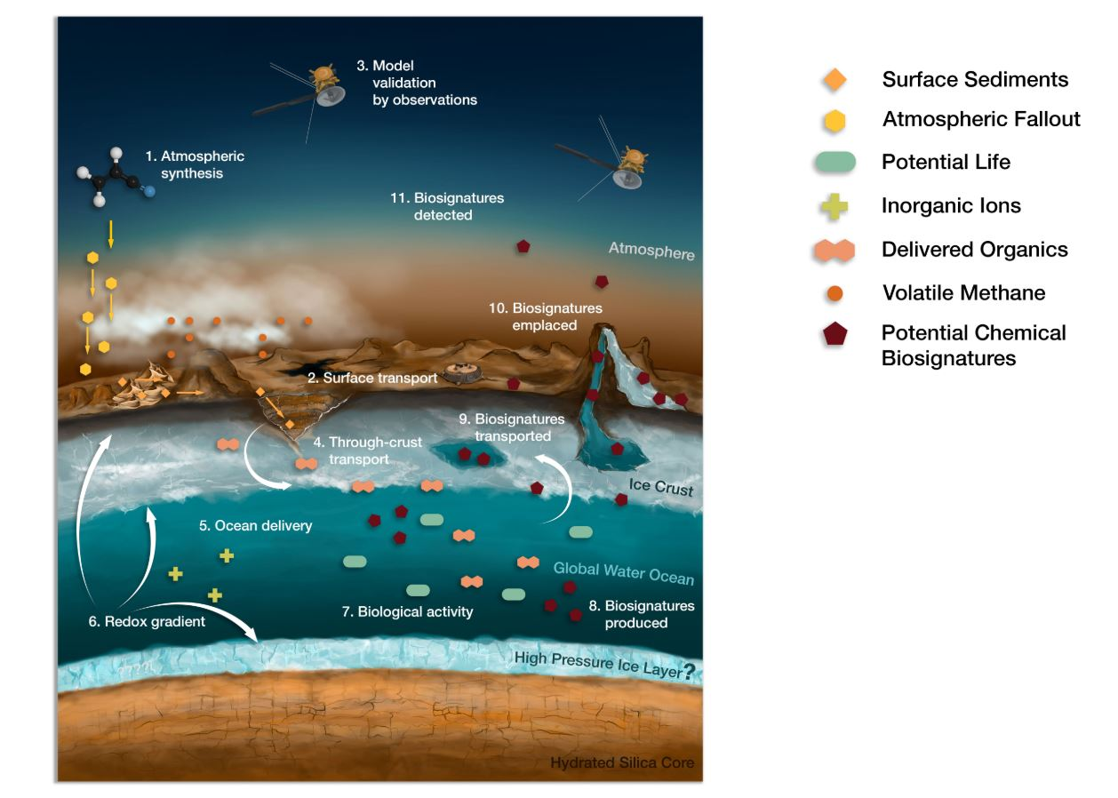 Habitability of Hydrocarbon Worlds: Titan and Beyond. How life could move from the surface of Titan into its interior and vice versa. - Image Credits: NASA/JPL/NIA