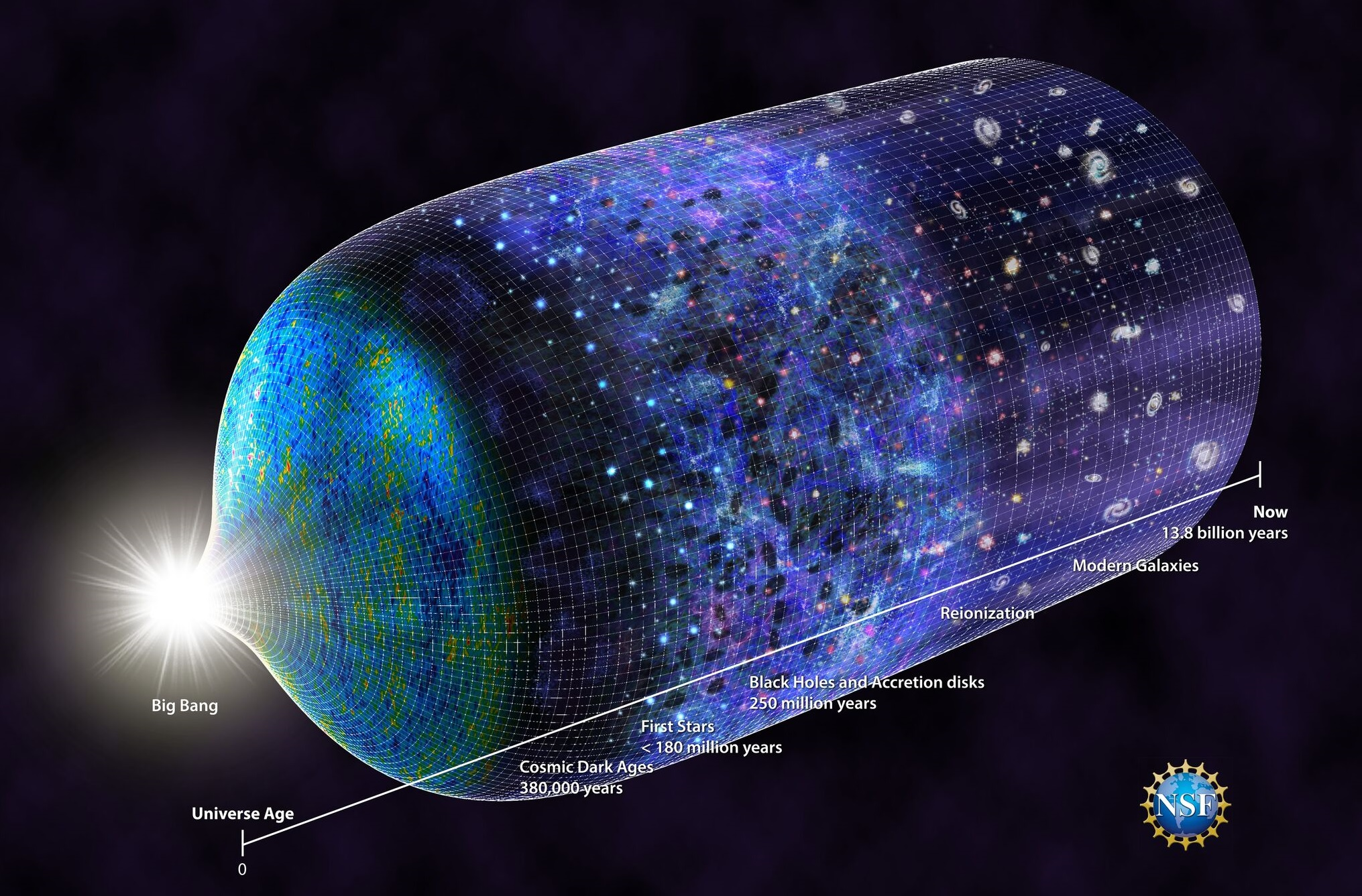 The timeline of our universe, dating back to the big bang. Is dark matter older than that? - Image Credits: N.R.Fuller, National Science Foundation